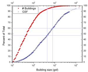 CBECS 2003 building distribution - ES2