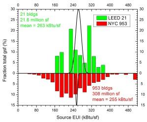 Source LEED-21 vs NYC 953pos