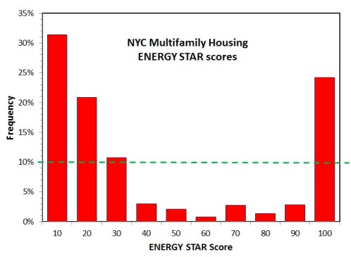 histogram of 2013 MFH NYC ES scores