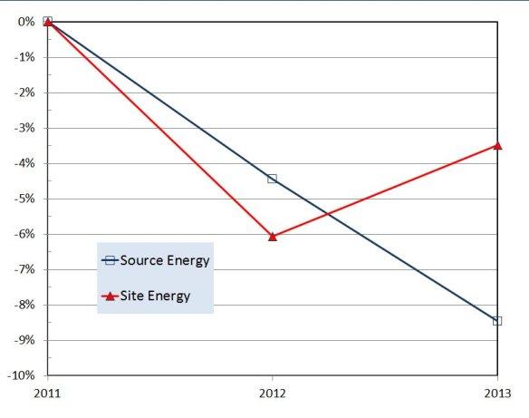relative-energy-savings-scofield